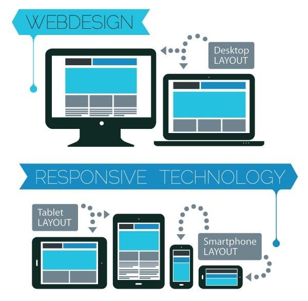 Illustration of responsive web design and development