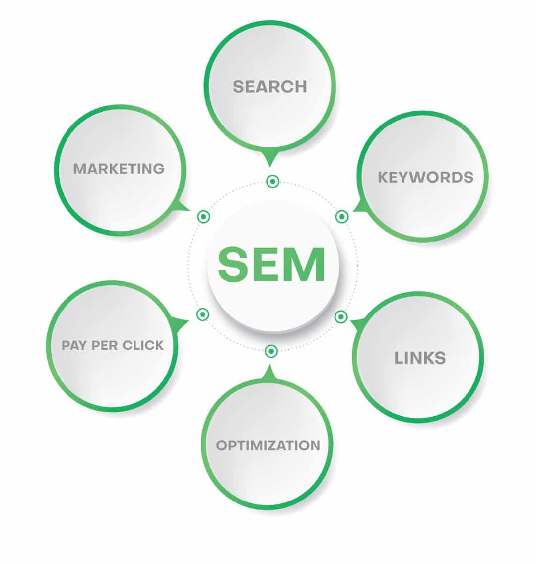 Illustration of end to end process involved in Search Engine Marketing